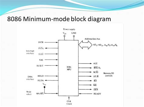 block diagram 8086 contents even and memory banks of 8086 minimum mode