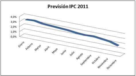 actualizacion rentas ipc noviembre 2011 el ipc en 2011 ipc el ipc en 2011 ipc