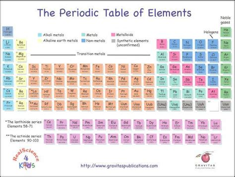 printable periodic table 8 5 x 11 chapter one terms chem 145 at university of wisconsin
