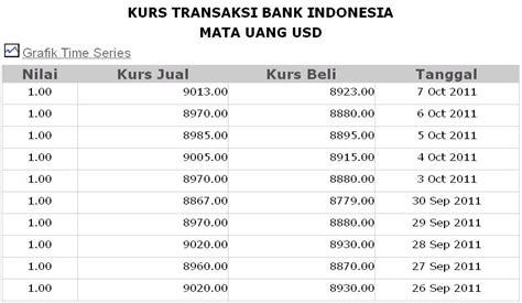 bank kurs perbandingan kurs amerika usd dollar di beberapa bank