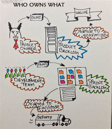 doodle story who owns what is a scrum team 171 doodle revolution