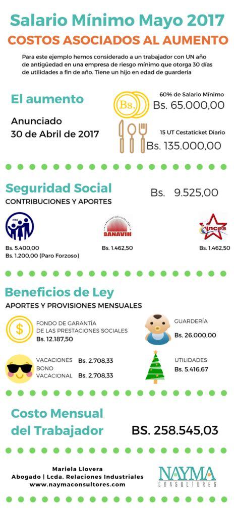 salario mnimo venezuela 2016 aumento mayo 2016 salario mnimo venezuela 2016 aumento mayo 2016 salario