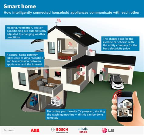 smart homes technology abb opens doors to the home of the future
