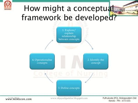 design framework definition concept design definition ppt developing a conceptual