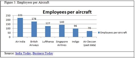 For Mba In Aviation In India by Will Fdi Provide A Safe Landing To The Indian Aviation
