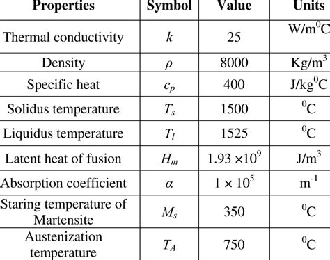steel material properties table physical properties of steel table