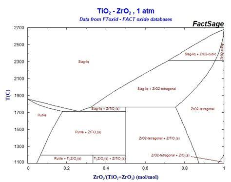 ti o phase diagram collection of phase diagrams