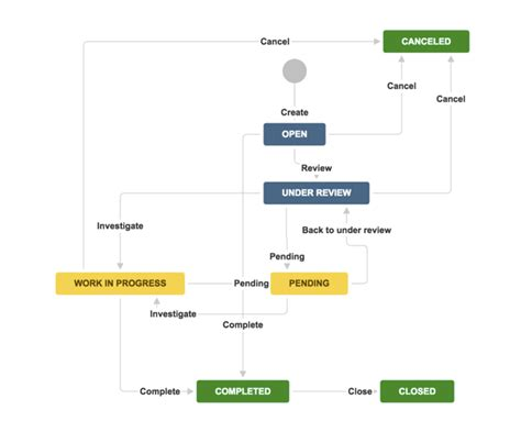 atlassian workflow workflow in jira 28 images jira workflow separation of