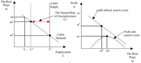 No Cost Search Costs The Wage W Is The One That Prevails In The Economywhere Search Is Costly