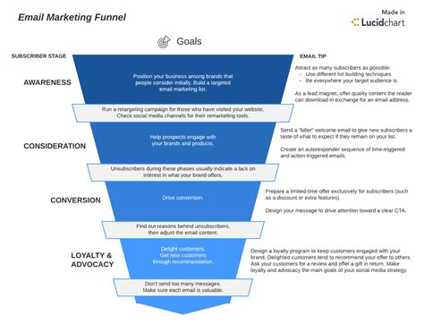 Master The 5 Step Email Marketing Funnel Lucidchart Blog Email Funnel Templates
