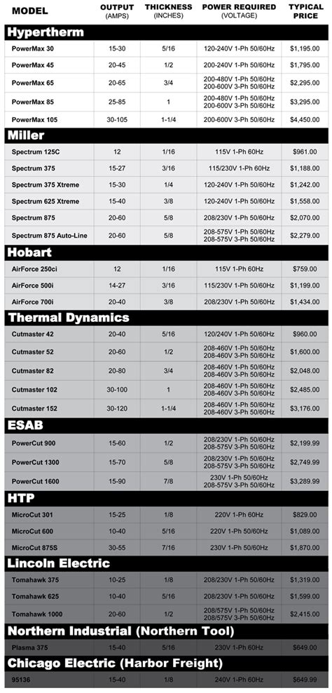 Universal Credit Sle Form Plasma Cutter Comparison Cnc Plasma Cutter Comparison