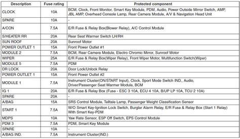 Fuse Relay Panel Description Fuses Maintenance
