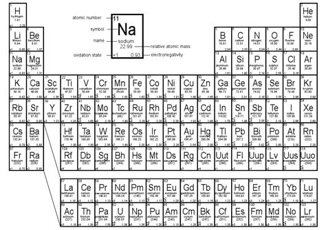 Silver Abbreviation Periodic Table by Chemistry