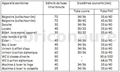 Diametre Evacuation Baignoire by Conception D Un R 233 Seau D 233 Vacuations Et Ventilation