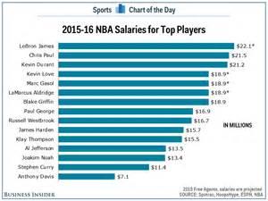 Salary Caps For Professional Athletes Essay by Chart Salaries For Nba S Top Players Business Insider