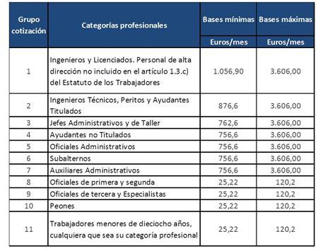 base minima para practcar retencion a empleados 2015 grupos de cotizaci 243 n 191 sabes cu 225 l es el tuyo