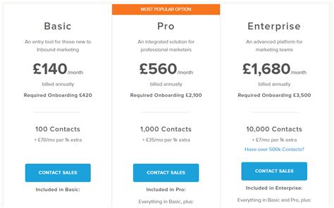 The Ultimate Guide To Saas Pricing Models Strategies Psychological Hacks Tiered Pricing Template