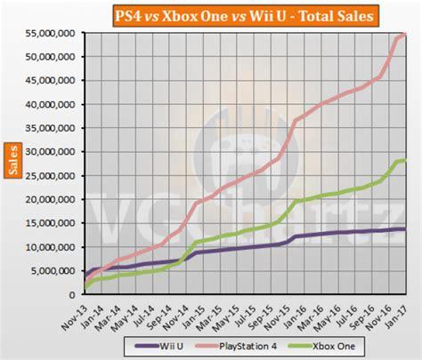 console sales ps4 vs xbox one vs wii u global lifetime sales january