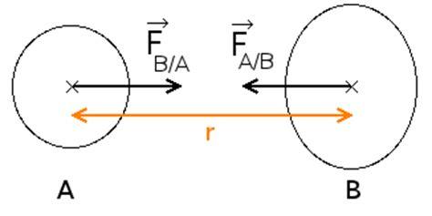 diagramme objet interaction boule de petanque la valse des plan 232 tes la physique chimie en seconde