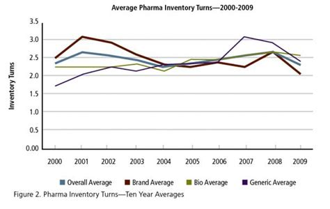 Hairstyles Inventory Turns For Manufacturing by Lean Manufacturing How Lean Is Pharma A 10 Year