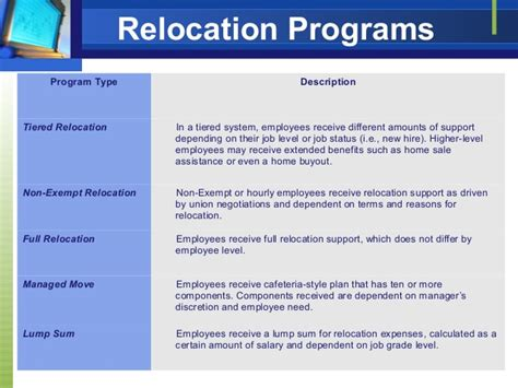 Mba Project Management With Relocation Assistance by Managing Relocation Services While Maintaining Employee