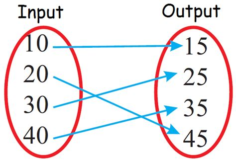 only functions mapping diagrams relations cannot mapping diagrams identifying functions from mapping diagrams