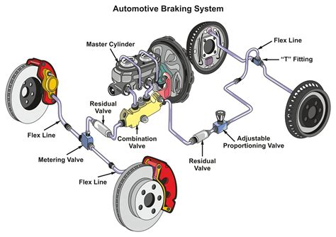 brake system diagram brake systems 101 different parts of a brake system