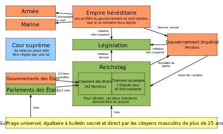 1334761604 constitution de l angleterre ou etat constitution de francfort wikip 233 dia