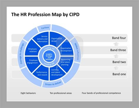 hr powerpoint templates human resource management powerpoint template the hr