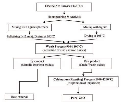 The Flowchart For The Pyrometallurgical Treatment Of Eaffd