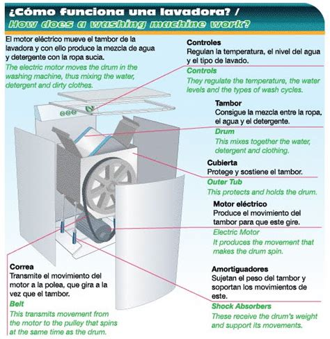 que funcion hace el capacitor en una lavadora que funcion hace el capacitor en una lavadora 28 images que es el capacitor de una lavadora