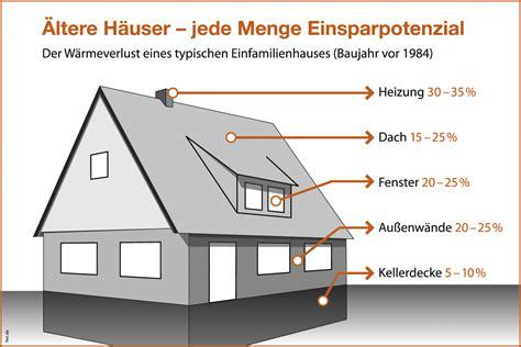 Dach Dämmen Altbau 4582 by Kellerdecke D 228 Mmen Heizungsrohre Isolieren Heiztechnik