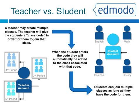 edmodo vs what is edmodo