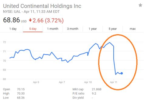United Airline Stock | united airlines stock plummets after overbooked passenger