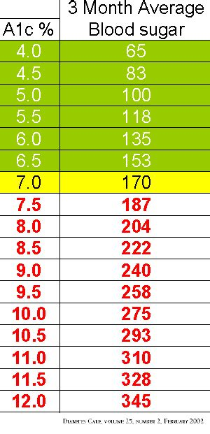 A1c Table by A1c Levels Diabetes Inc