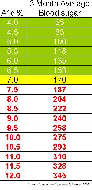 hemoglobin 1 ac results graph diabetes inc hemoglobin a1c hba1c chart normal levels diagnosis