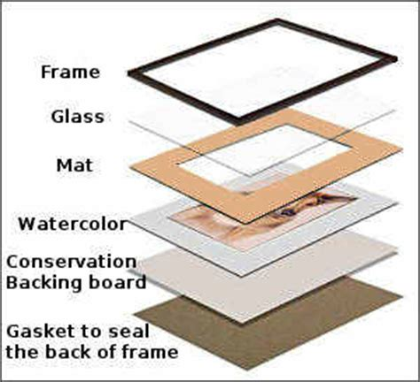 framing a picture how to frame watercolor paintings canvaslot