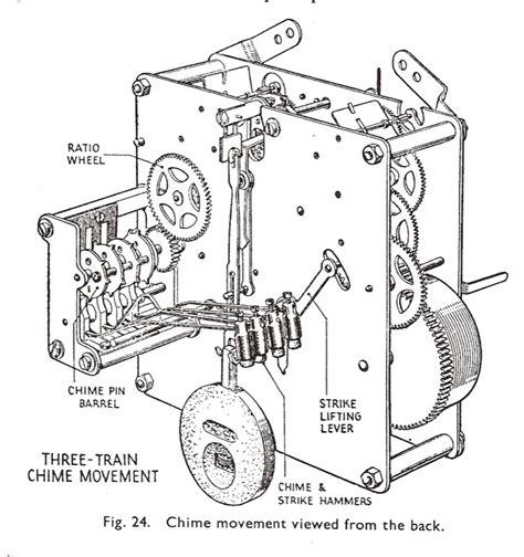 clock movement parts diagram clock parts terminology