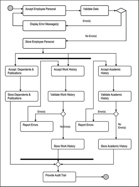 katawa shoujo flowchart 2 9 airline reservation system activity diagram sequence