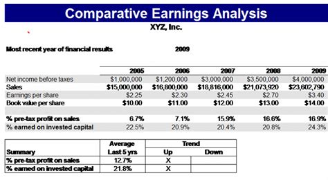 comparative earnings analysis template formal word templates