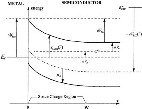 ideal schottky diode band diagram of an ideal schottky barrier φ b 0 n contact formed