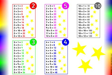 Search Results For Times Tables To Print Out Calendar 2015 All Times Tables