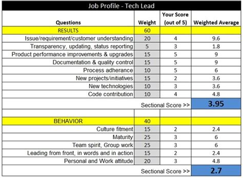 Metrics For Hiring And Managing Employees A Performance Matrix Which Can Never Fail Yourstory
