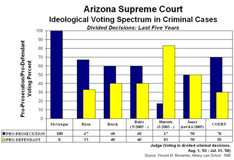 Arizona Supreme Court Records New York Court Watcher Arizona Supreme Court Few Divisions But Notable Revelations