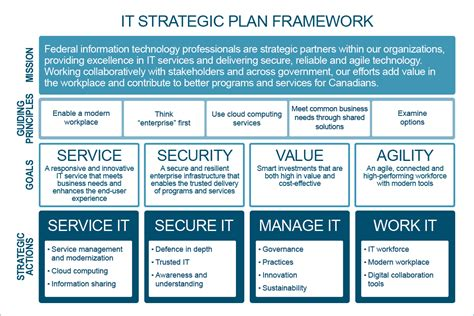 28 it strategic plan template download a simple
