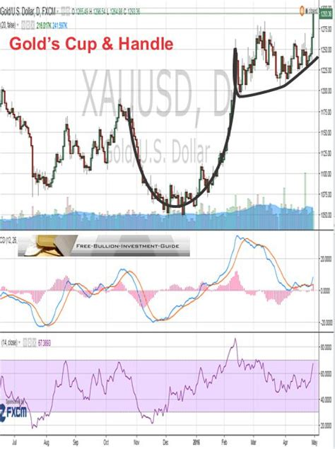 silver cup and handle chart pattern free bullion investment guide