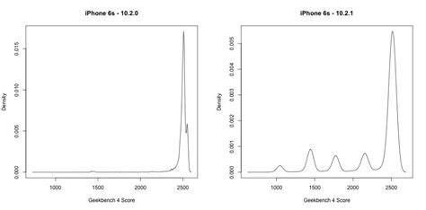 geekbenchがiphone 6sバッテリー劣化による処理速度低下問題を明らかにする ソフトアンテナブログ