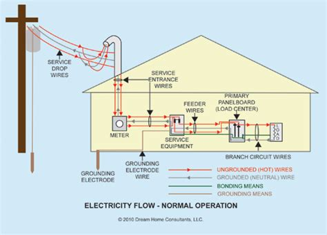 house wiring earthing diagram the word grounding and bonding the ashi reporter