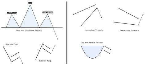 chart pattern types analisi tecnica guadagna con i grafici alvexo