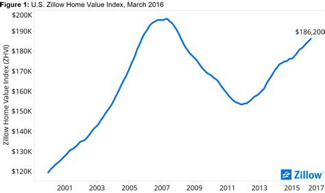 q1 2016 market report tight inventory rapid price growth